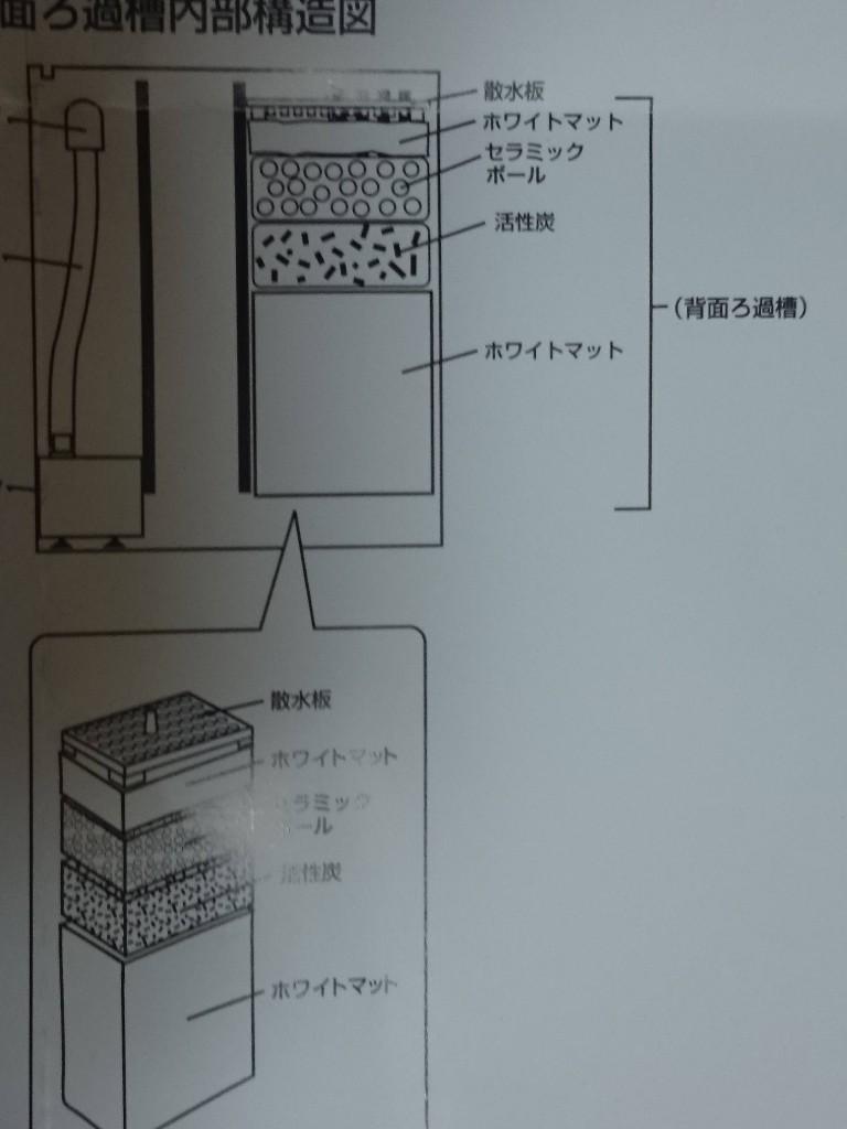 ニッソーアクリルタンク 背面ろ過層構造図