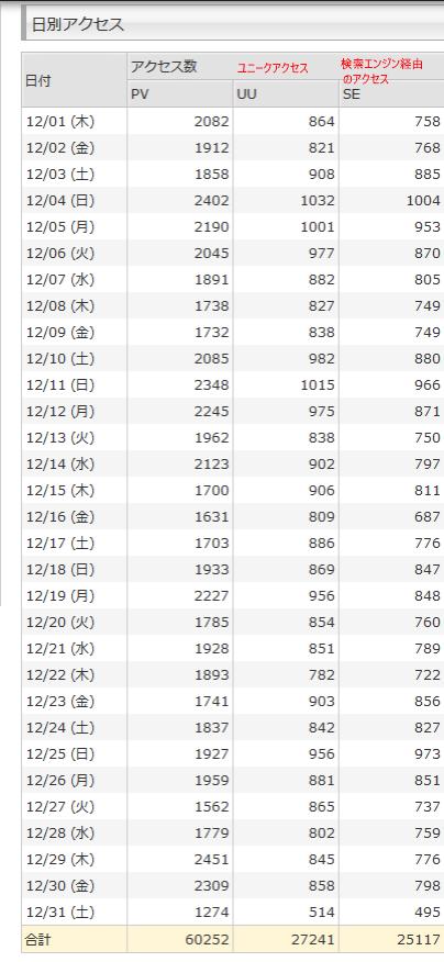2016年12月度の総アクセス数